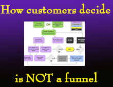 Forget the funnel: how buyers really decide